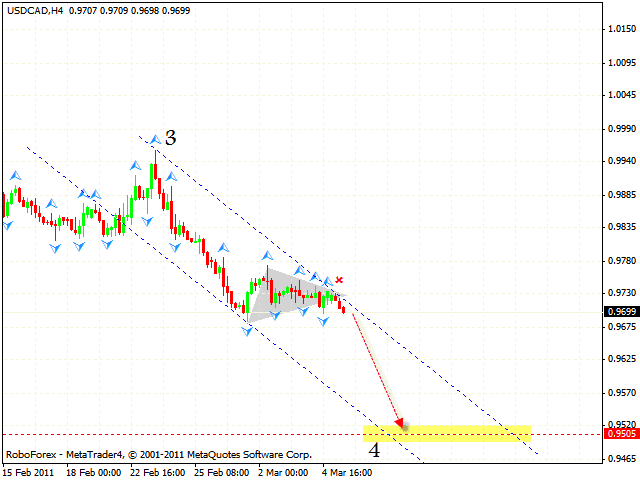 USD CAD Forecast March 08 2011